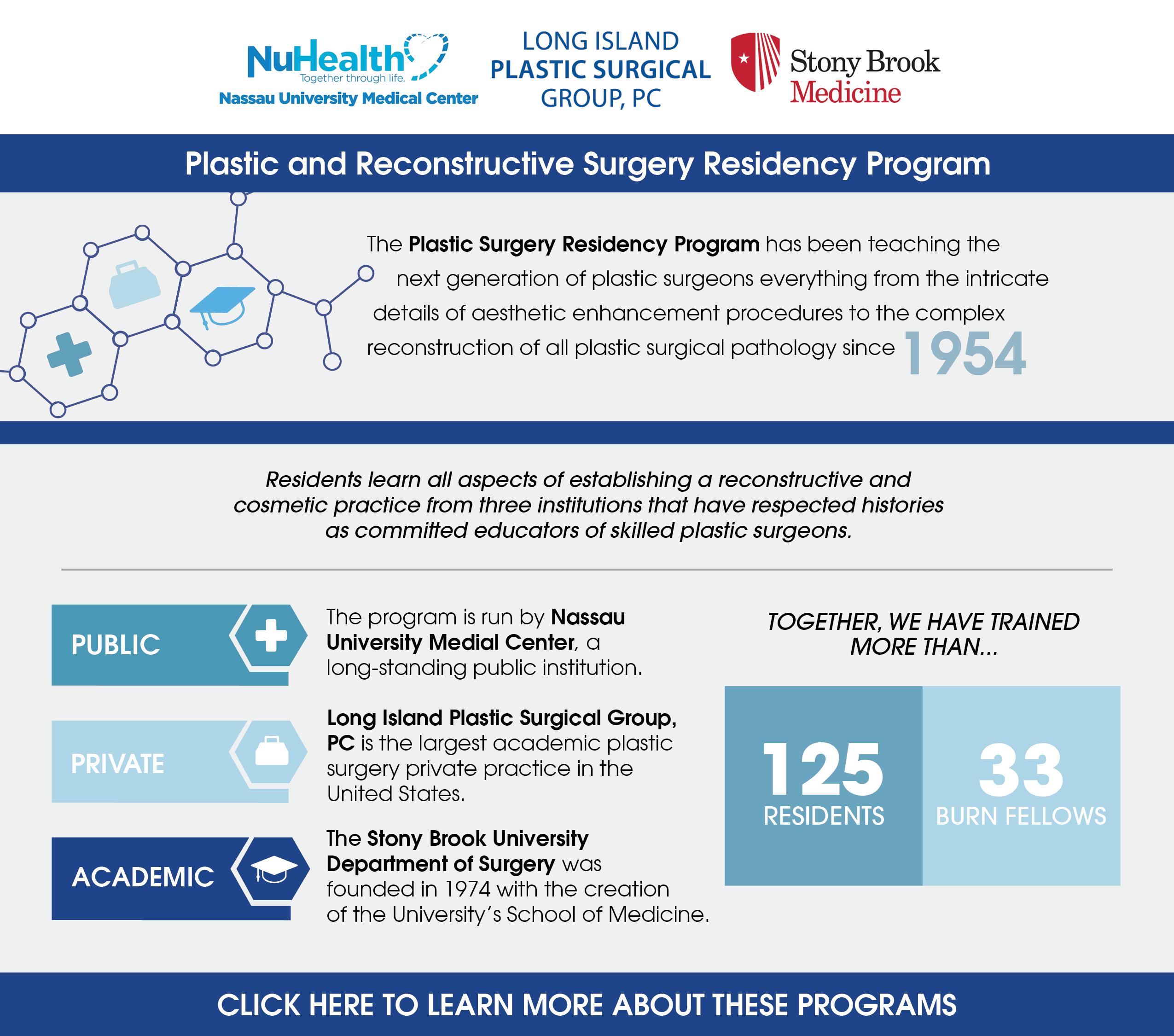 Plastic & Reconstructive Surgery - Numc